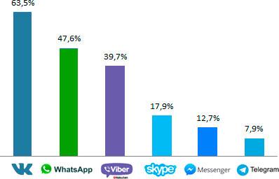 Популярность социальных сетей в России